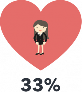 33% of female workers have dated a co-worker with higher rank