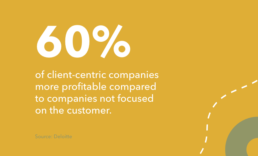 client-centric companies are 60% more profitable compared to companies not focused on the customer