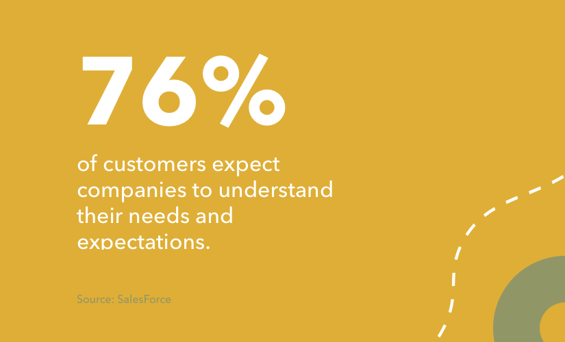 76% of customers expect companies to understand their needs and expectations